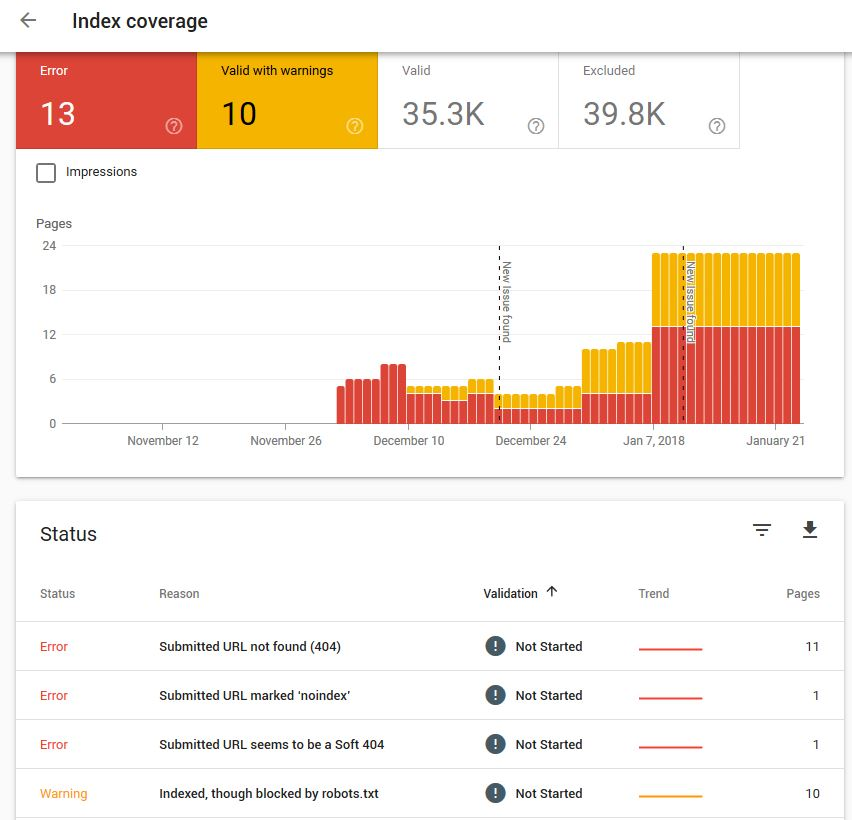 Google search-console - Index coverage panel